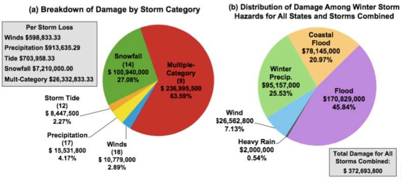 Analyzing winter storm risk and resilience in a changing climate