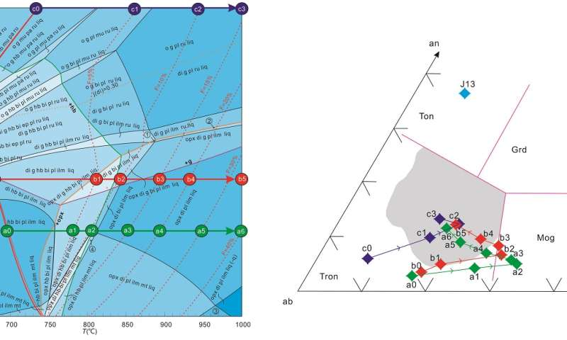 A new interpretation of petrogenesis of the early continental crust rock (trondhjemite) in the earth