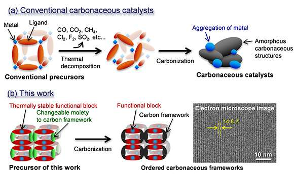 A new synthesis route for alternative catalysts of noble metals
