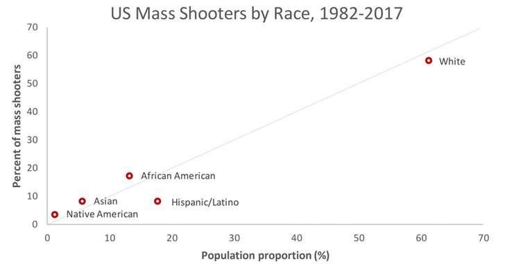 Asian mass murderers
