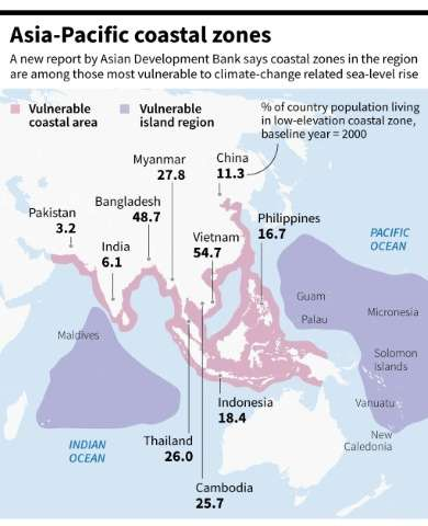 Asia-Pacific coastal zones