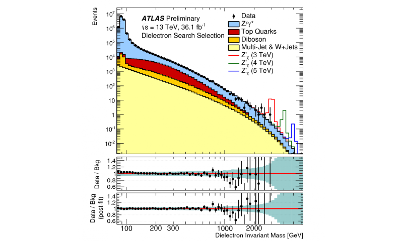 ATLAS Experiment searches for new symmetries of nature