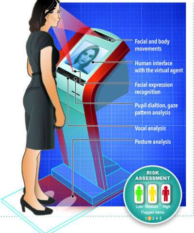 Automated security kiosk could alleviate travel, border woes