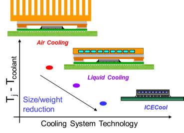 Beat the heat in 3-D chip stacks with ICECool