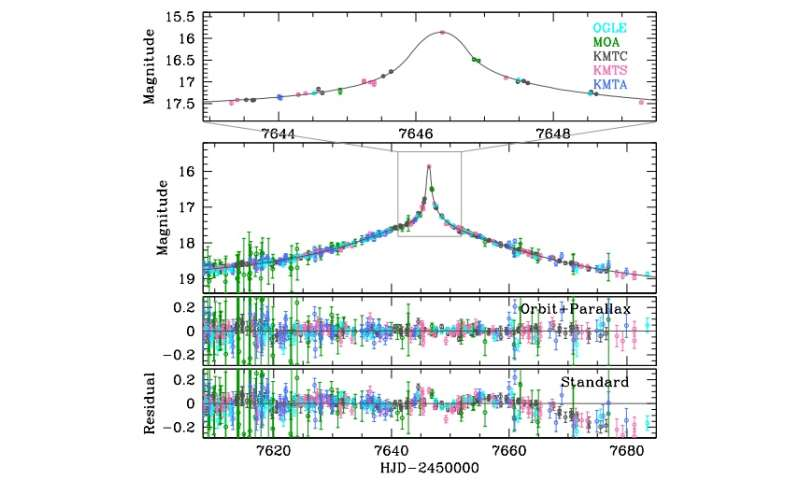Binary star composed of two brown dwarfs discovered by microlensing