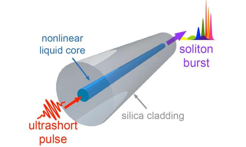 Broadband light sources with liquid core