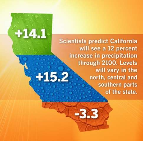 California projected to get wetter through this century