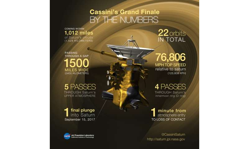 Cassini Completes Final -- and Fateful -- Titan Flyby