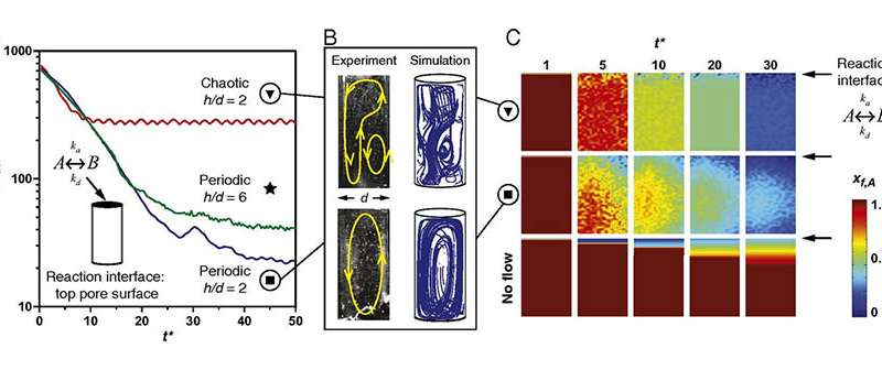 Chaotic flows and the origin of life