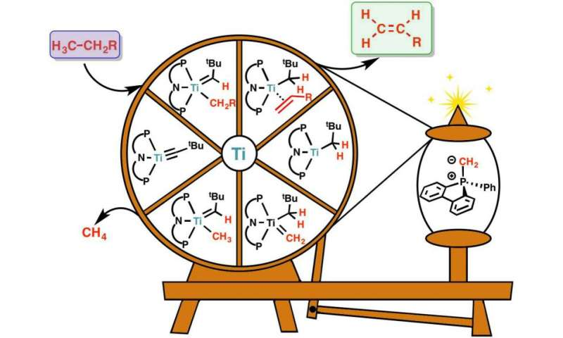 Cheap, Energy-Efficient and Clean Reaction To Make Chemical Feedstock