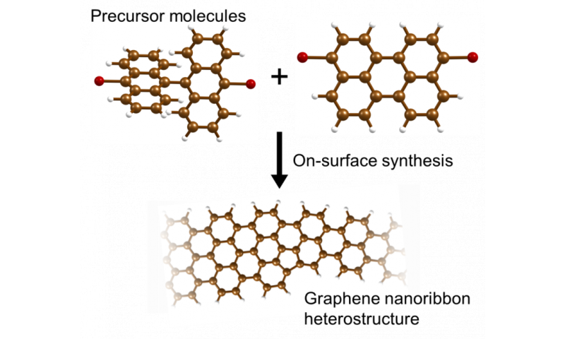 Chemical route to electronic devices in graphene