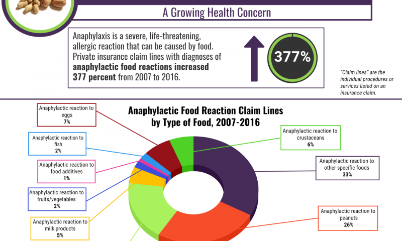 Claim lines with diagnoses of anaphylactic food reactions climbed 377 percent from 2007 to 2016