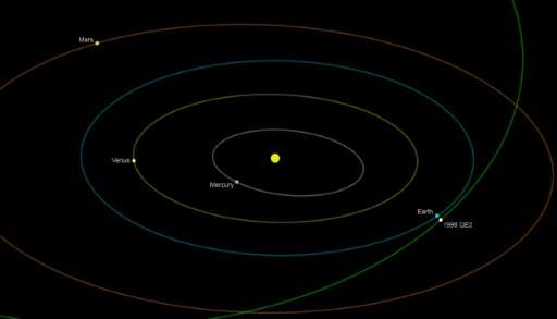 Close encounter: NASA graphic showing asteroid 1998 QE2, which caused a brief scare when it skimmed past Earth in 2013. But one