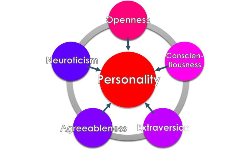 Combinations of certain personality traits may guard against depression and anxiety