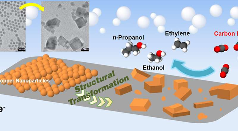 Copper catalyst yields high efficiency CO2-to-fuels conversion