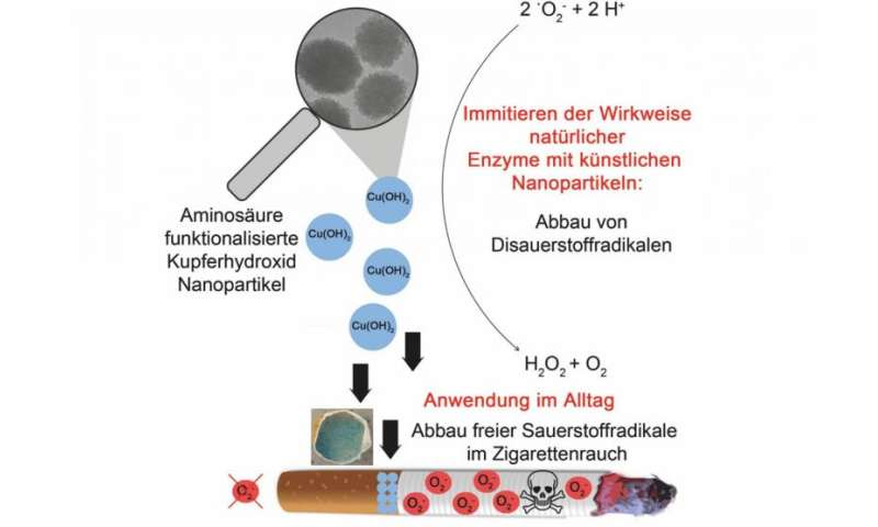 Copper hydroxide nanoparticles provide protection against toxic oxygen radicals in cigarette smoke