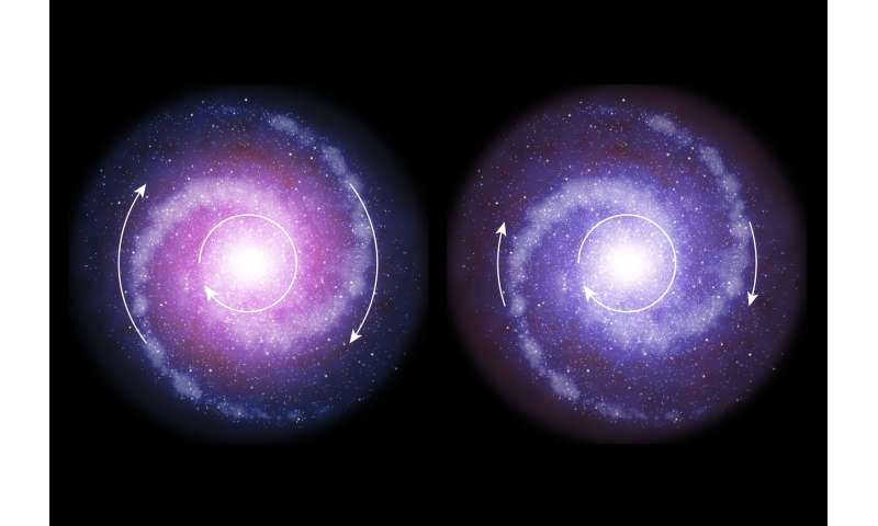 Dark matter less influential in galaxies in early universe