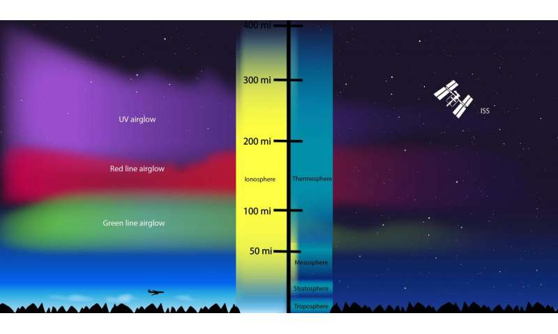 Day to night and back again: Earth's ionosphere during the total solar eclipse