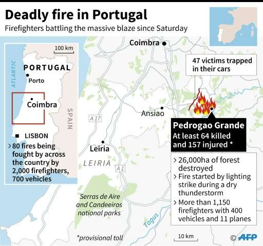 Portugal Forest Fire Smoulders As First Victims Buried - Portugal map of fires