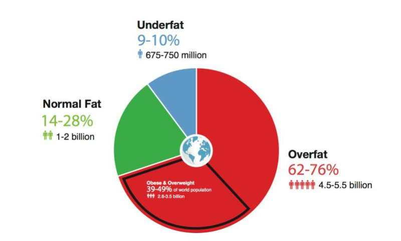 Deeper than obesity: A majority of people is now overfat