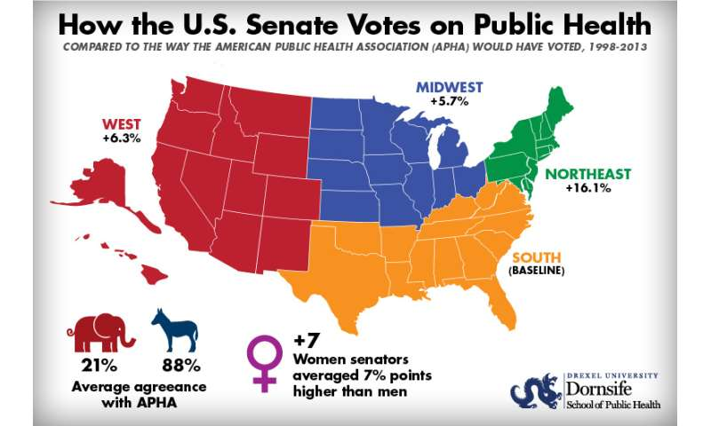 Democrat senators vote for public health policies 4 times more often than GOP