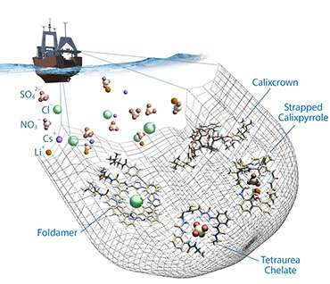 Designed molecules selectively remove unwanted ions from complex solutions for energy production