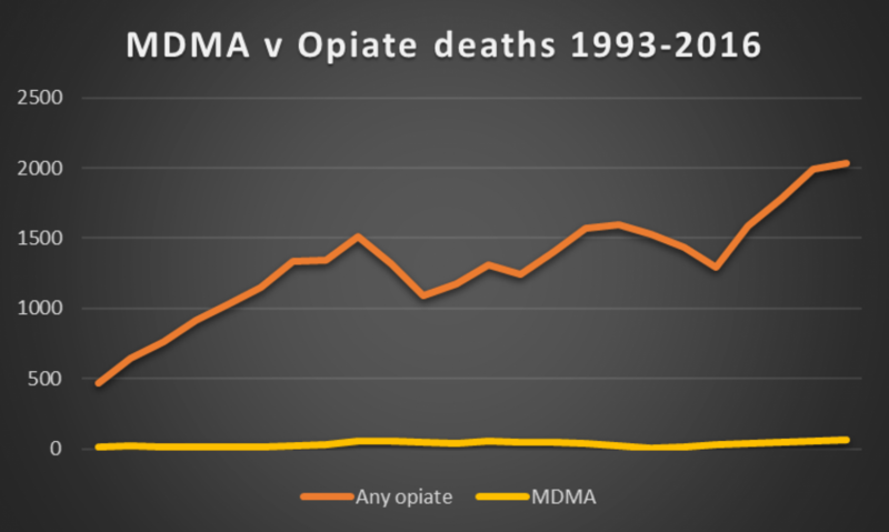 Drug-related deaths are at their highest level in 25 years – here's why