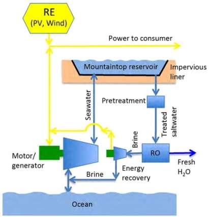 Economical water system could bring fresh water and renewable energy storage to drought-stricken coastal regions