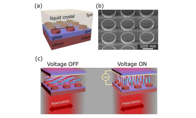 electrically tunable metasurfaces