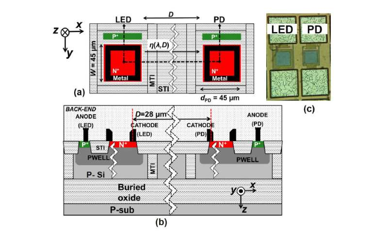 Electronics and optics on one chip