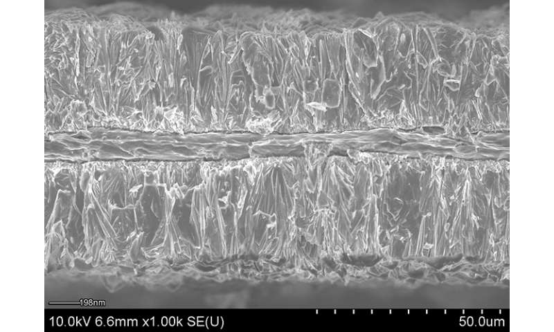 Electroplating delivers high-energy, high-power batteries