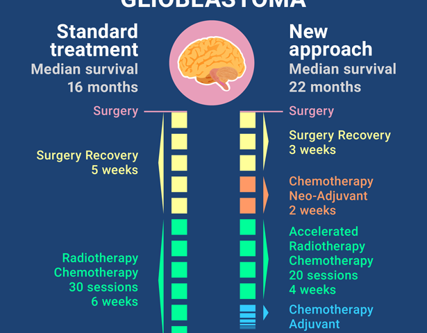Encouraging results for patients with aggressive brain cancer
