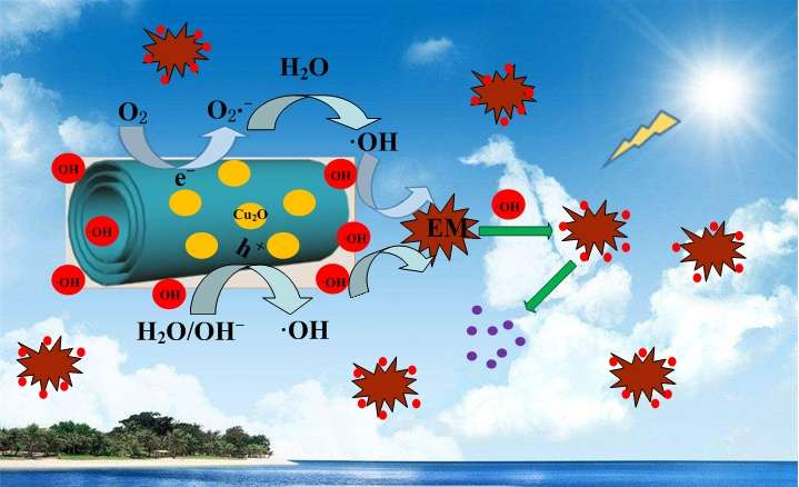 Enhanced photocatalytic activity by Cu2O nanoparticles integrated H2Ti3O7 nanotubes