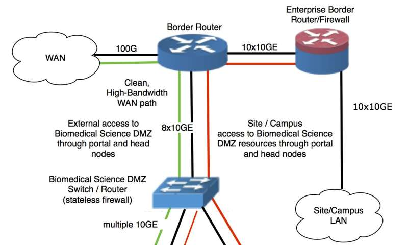 ESnet's science DMZ design could help transfer, protect medical research data