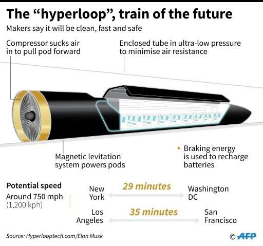"Factfile on the ""Hyperloop"" transport system theorized by US entrepreneur Elon Musk"