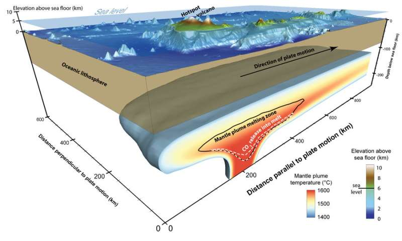 Falling sea level caused volcanos to overflow