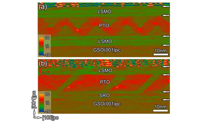 Ferroelectric phenomenon proven viable for oxide electrodes, disproving predictions