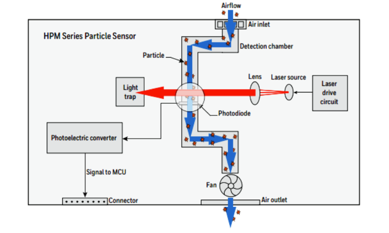 Fine-particulate pollution: can we trust microsensor readings?