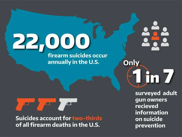 Firearm-safety class rates in US little changed in 20 years