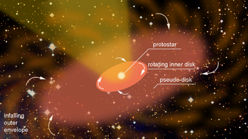 Flow of material observed for the first time around a young eruptive star