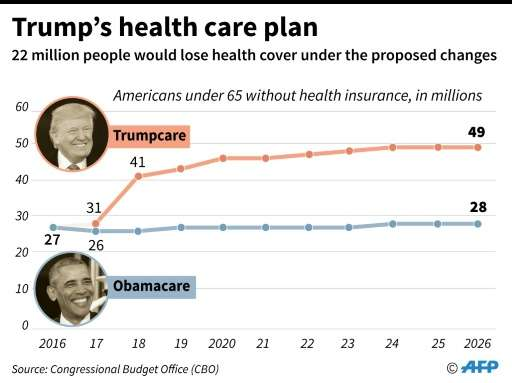Forecasts from the US Congressional Budget Office on health coverage under President Trump's planned replacement for Obamacare