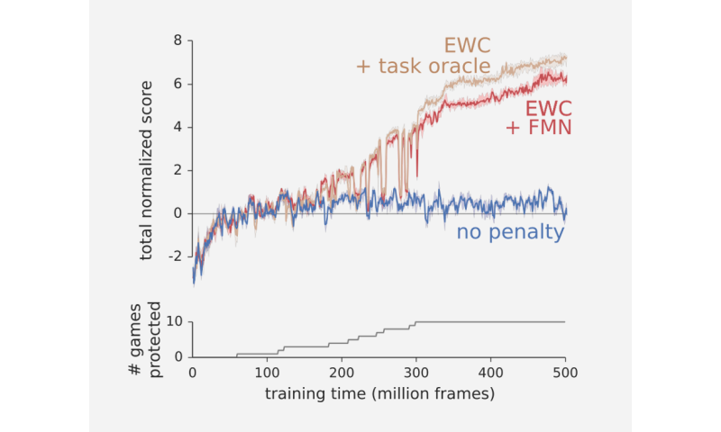 Forgetting in neural networks just got less catastrophic