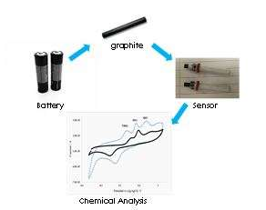 From battery waste to electrochemical sensor