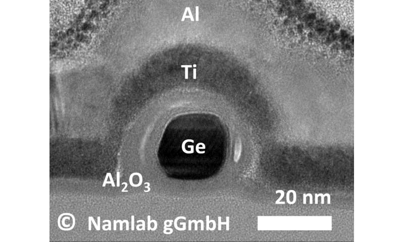 Germanium outperforms silicon in energy efficient transistors with n- und p- conduction