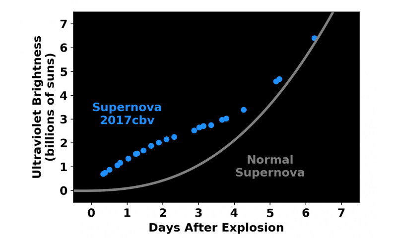 Get them while they're young: Astronomers catch exploding supernova early