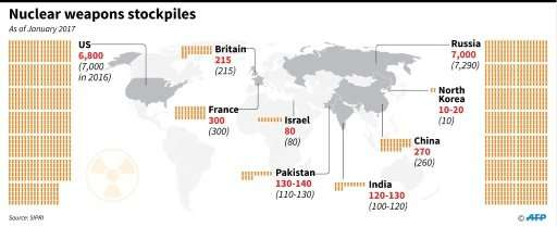 Global nuclear weapons stockpiles