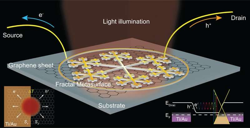 graphene photodetector