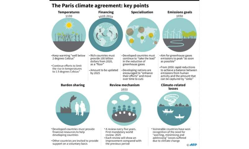 Graphic showing key points of the  Paris agreement, enshrining a slew of green commitments, including limiting temperature rises