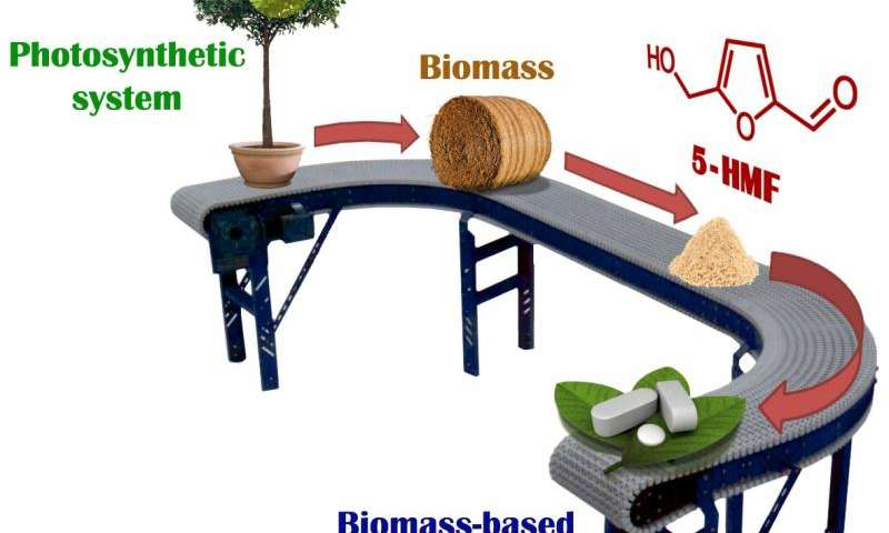 Greening the pharma industry