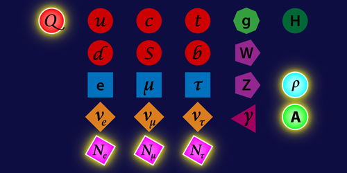 Group introduces six new particles to standard model to solve five enduring problems